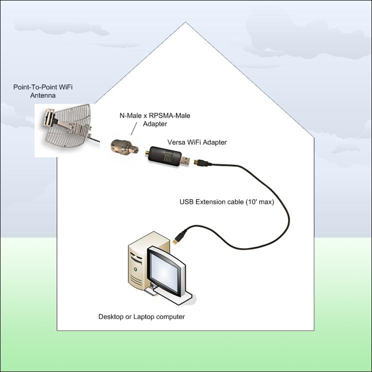 Как подключить Wi-Fi антенну к ноутбуку или планшету.