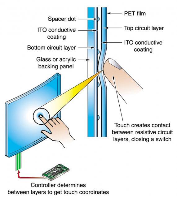 Три типа сенсорных экранов и принцип их работы