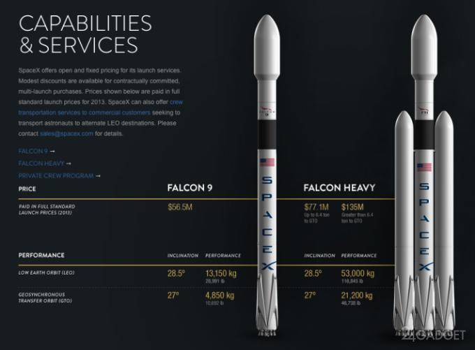 Ракета Falcon Heavy позволит достичь людям Марса и вернуться домой (7 фото)