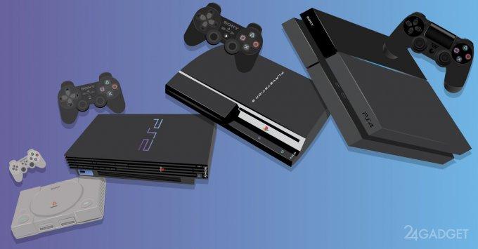 Эволюция развития приставок Sony Playstation
