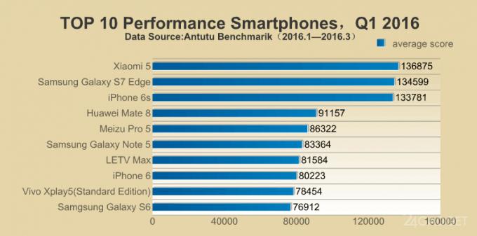 Antutu выявил самые мощные смартфоны 1 квартала 2016 (2 фото)