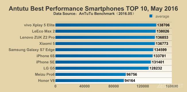Топ самых мощных смартфонов 2016 от AnTuTu (2 фото)