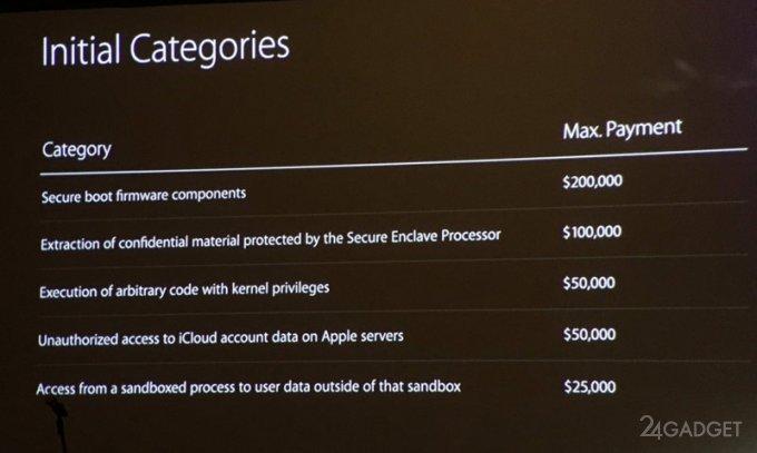 Apple выплатит до $  200 000 за найденные в ее продуктах уязвимости