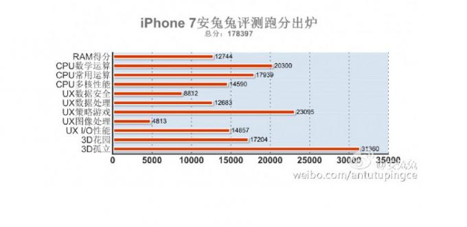 iPhone 7 стал самым мощным смартфоном по результатом тестов AnTuTu