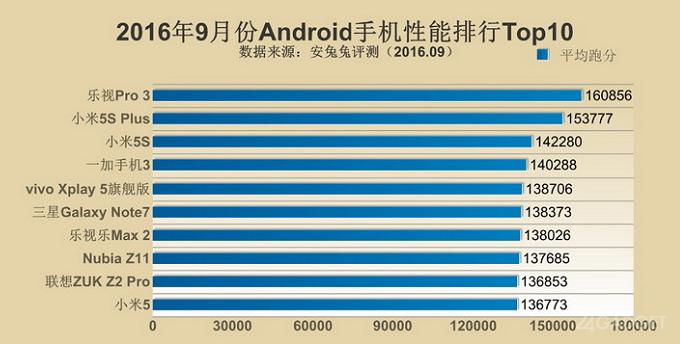 TOP-10 самых мощных смартфонов III квартала 2016 от AnTuTu (4 фото)