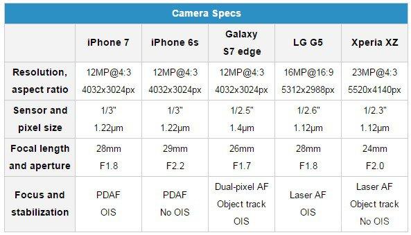 Сравнение камер лучших флагманов 2016 года (23 фото)