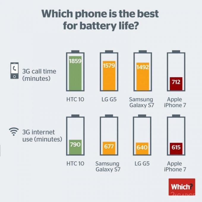 iPhone 7 уступает в автономности флагманам конкурентов (2 фото)