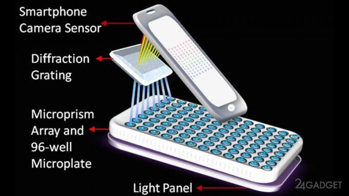 Портативный спектрометр с iPhone 5 выявит рак у пациентов (2 фото)