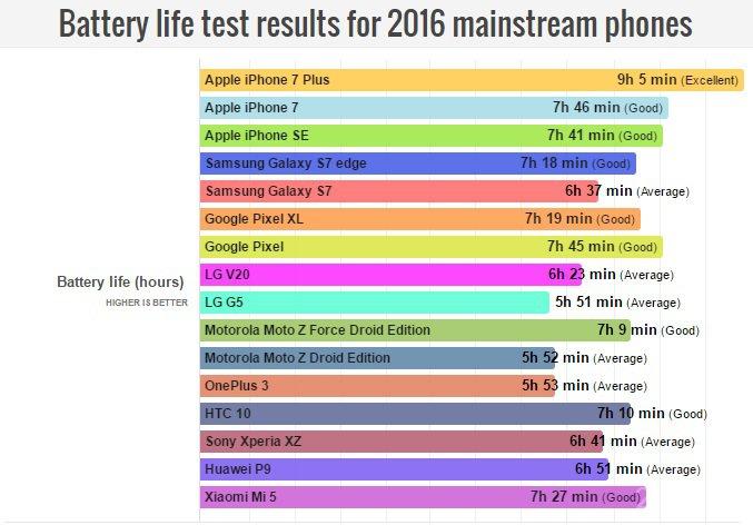 Рейтинг самых автономных флагманов 2016 года (3 фото)