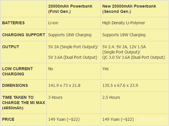 Xiaomi представил улучшенный Power Bank на 20 000 мАч
