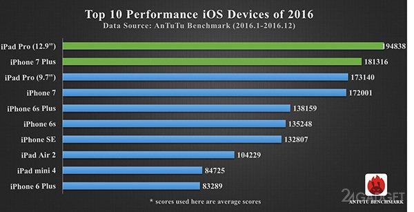 Тор-10 самых мощных смартфонов 2016 года (4 фото)
