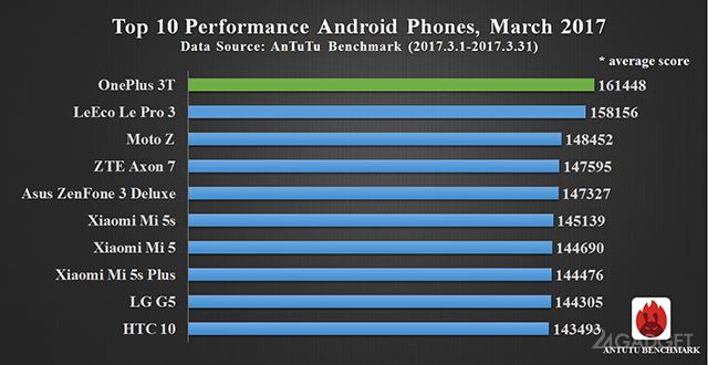 Мартовский ТОП-10 самых производительных смартфонов (3 фото)
