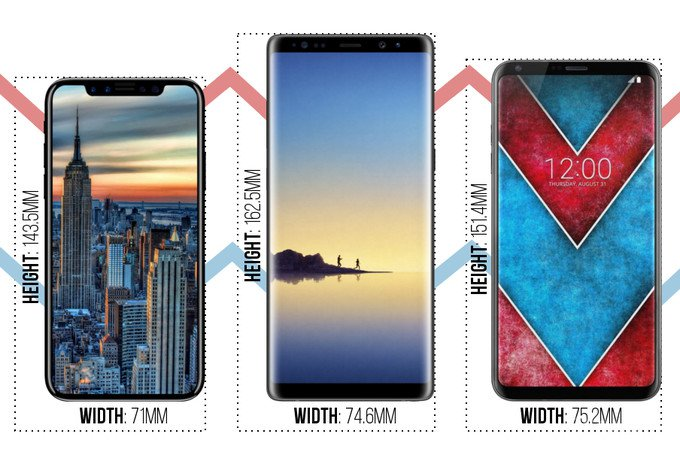iPhone 8, Galaxy Note 8 и LG V30 сравнили между собой