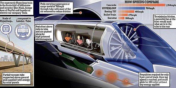 Нью-Йорк и Вашингтон соединит подземный туннель Hyperloop (4 фото)