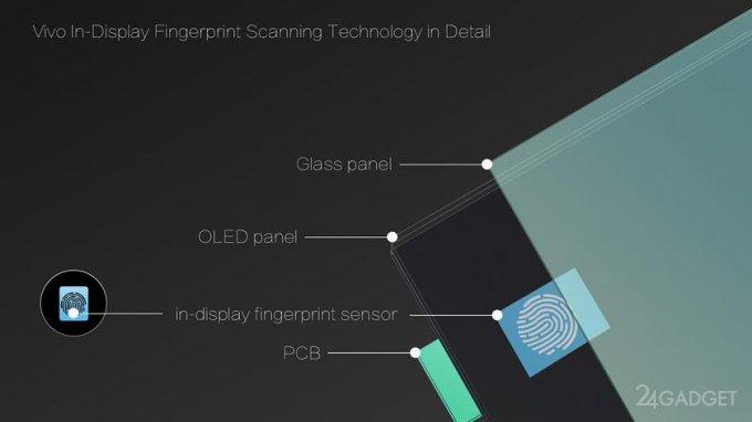 Встроенный в дисплей сканер отпечатков от Vivo в действии