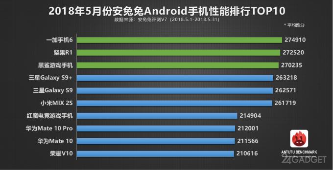 AnTuTu составил ТОП-10 самых мощных смартфонов мая (2 фото)