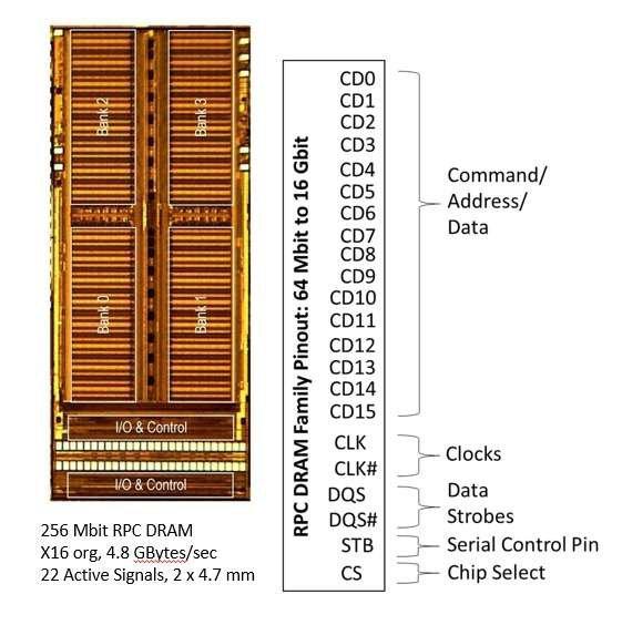 Оперативная память нового типа компактнее и дешевле существующих