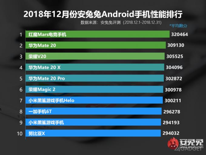 Рейтинг самых мощных Android-смартфонов 2019 года по версии AnTuTu (3 фото)