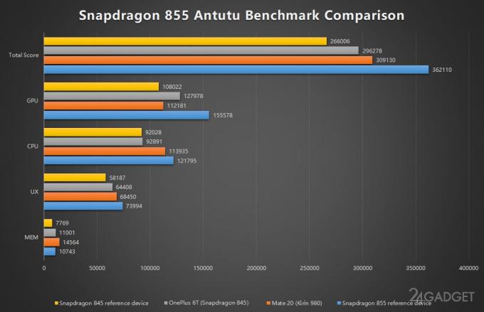 Производительность Snapdragon 855 сравнили со Snapdragon 845 и Kirin 980 (3 фото)