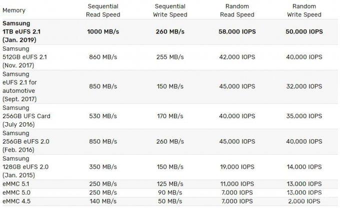 Samsung представила чипы памяти UFS 2.1 на 1 ТБ для смартфонов