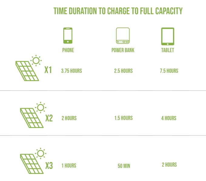 SolarCru любой гаджет зарядит энергией Солнца (6 фото + видео)