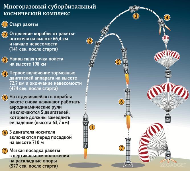 Первый российский частный космодром