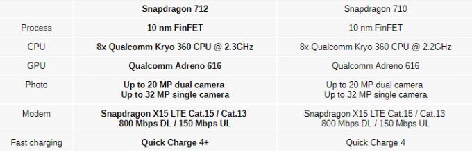 Qualcomm представила процессор для игровых смартфонов (3 фото)