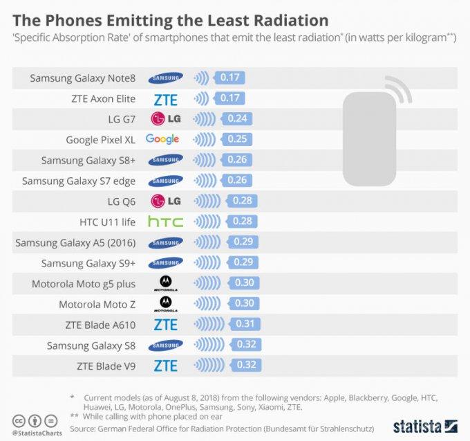 Смартфоны от Apple, Xiaomi, OnePlus и Google оказались в антирейтинге (3 фото)