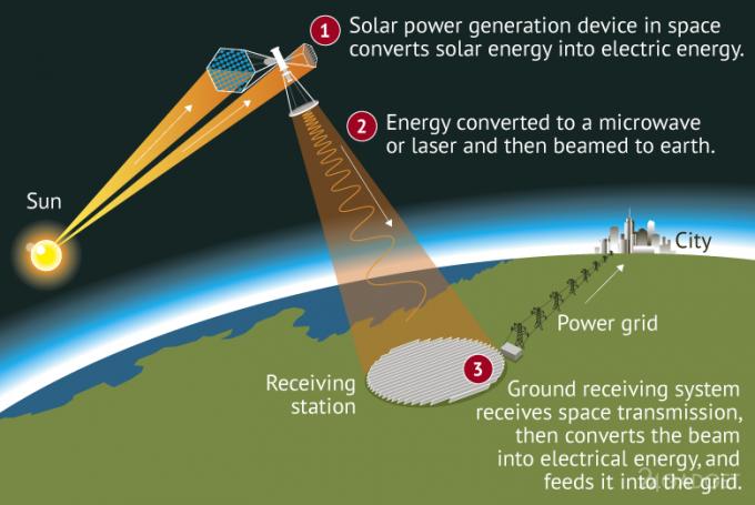 Китай построит орбитальную солнечную электростанцию (3 фото)