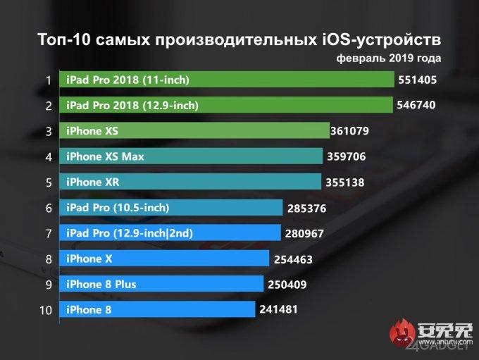 Xiaomi Mi 9 оказался во главе рейтинга мощнейших смартфонов от AnTuTu
