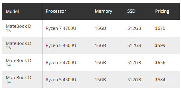 Huawei выпустила обновленные ноутбуки MateBook D 14 и Matebook D 15 процессорами AMD Ryzen 4000