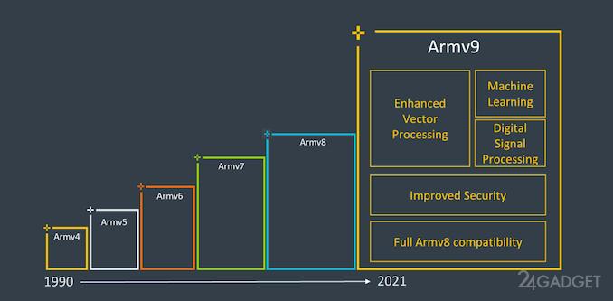 Компания ARM анонсировала новую архитектуру Armv9, ориентированную на безопасность, ИИ и производительность