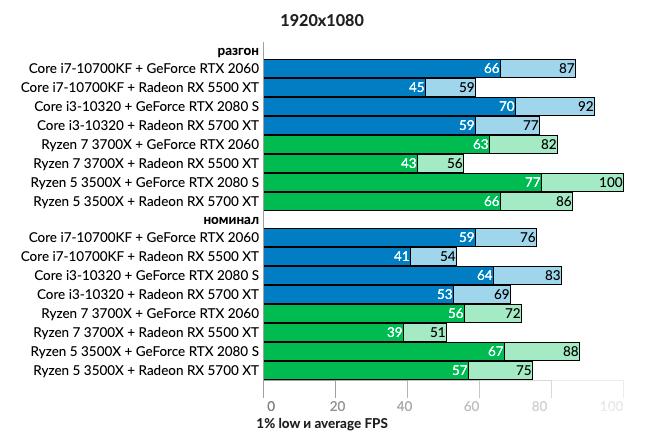Что для геймерского ПК важнее - видеокарта или процессор?