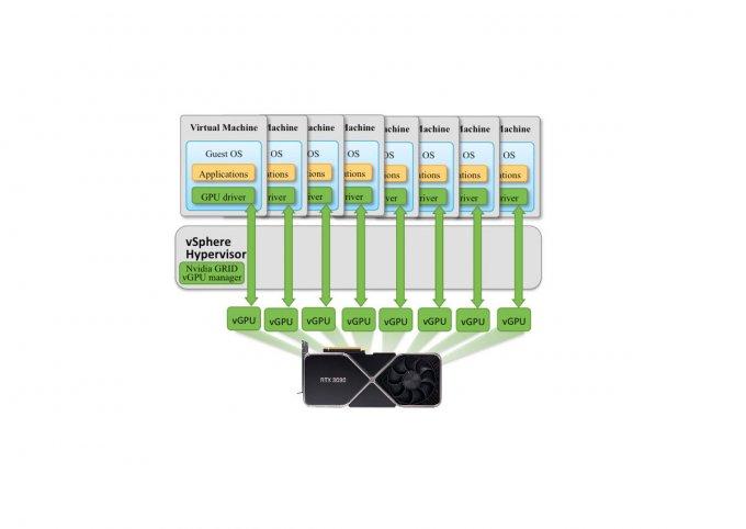 Виртуализация графического процессора теперь доступна на потребительских видеокартах NVIDIA