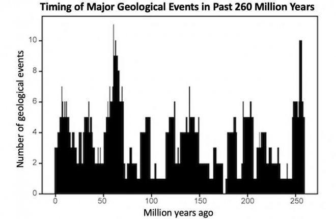 «Пульс Земли» с периодом 27,5 млн лет убивает все живое на планете (2 фото)