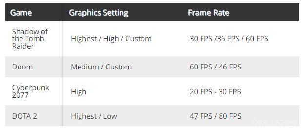 Портативную игровую приставку Steam Deck испытали в играх Cyberpunk 2077, DOOM и DOTA 2
